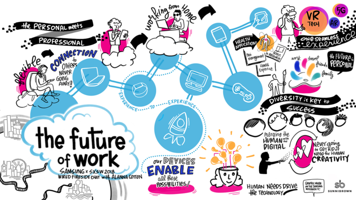 doodle_Future of work